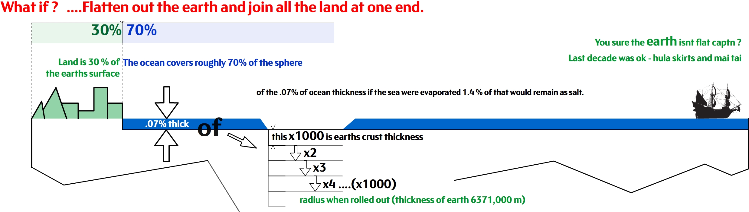 Ocean Facts Infographic